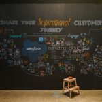 visual minutes, mind mapping